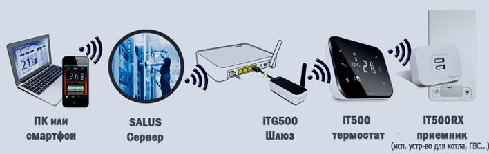 Схема работы SALUS iT 500